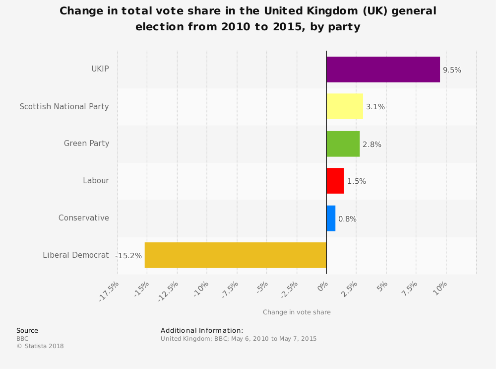 Statistic: Change in total vote share in the United Kingdom (UK) general election from 2010 to 2015, by party | Statista