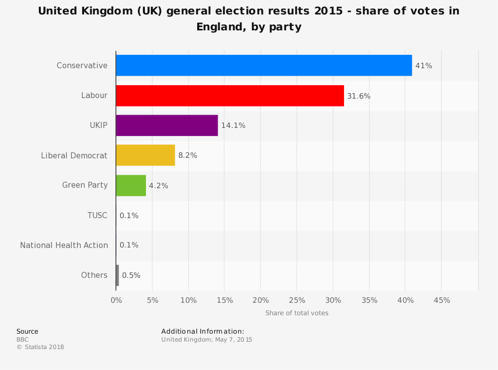 Statistic: United Kingdom (UK) general election results 2015 - share of votes in England, by party | Statista