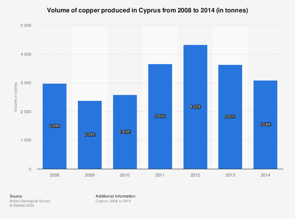 Statistic: Volume of copper produced in Cyprus from 2008 to 2014 (in tonnes) | Statista