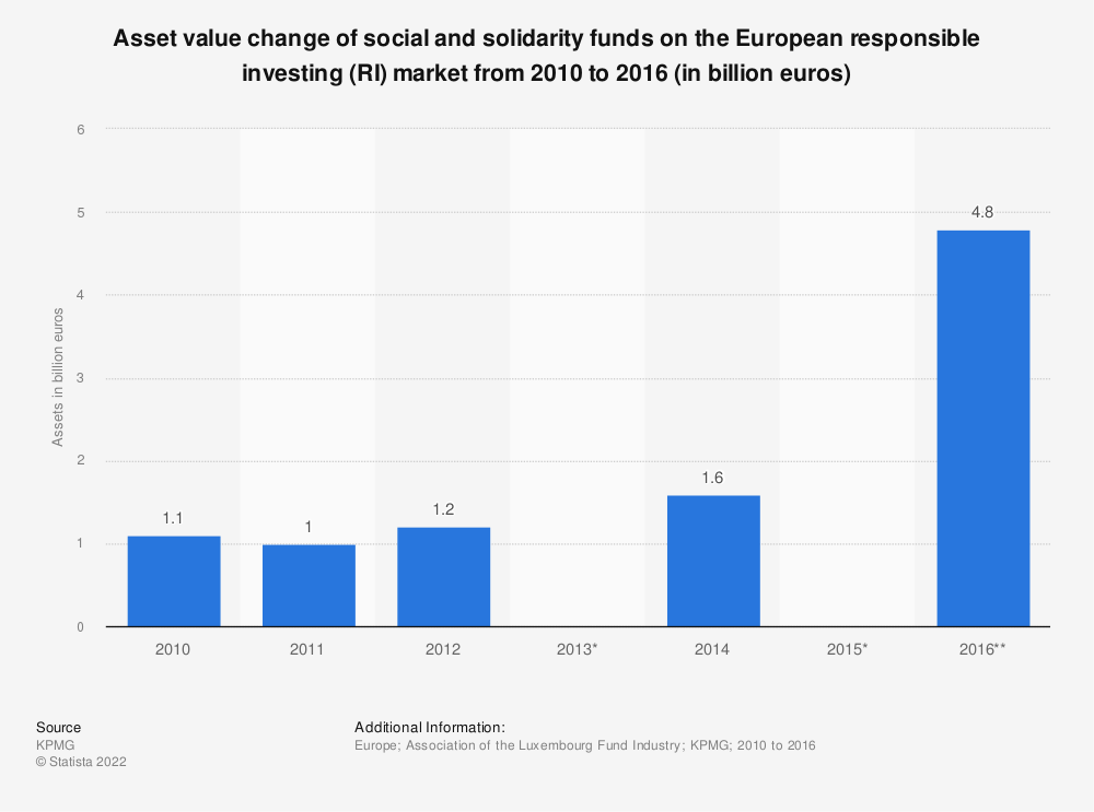 Statistic: Asset value change of social and solidarity funds on the European responsible investing (RI) market from 2010 to 2016 (in billion euros)  | Statista