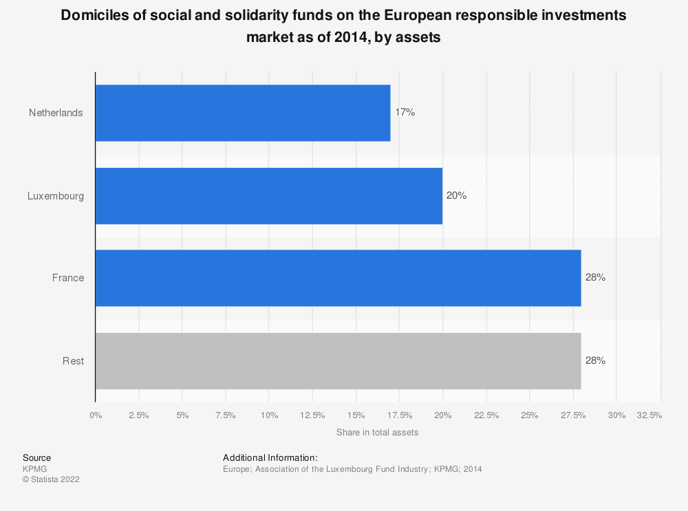 Statistic: Domiciles of social and solidarity funds on the European responsible investments market as of 2014, by assets | Statista