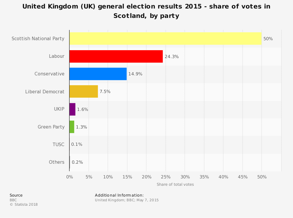 Statistic: United Kingdom (UK) general election results 2015 - share of votes in Scotland, by party | Statista