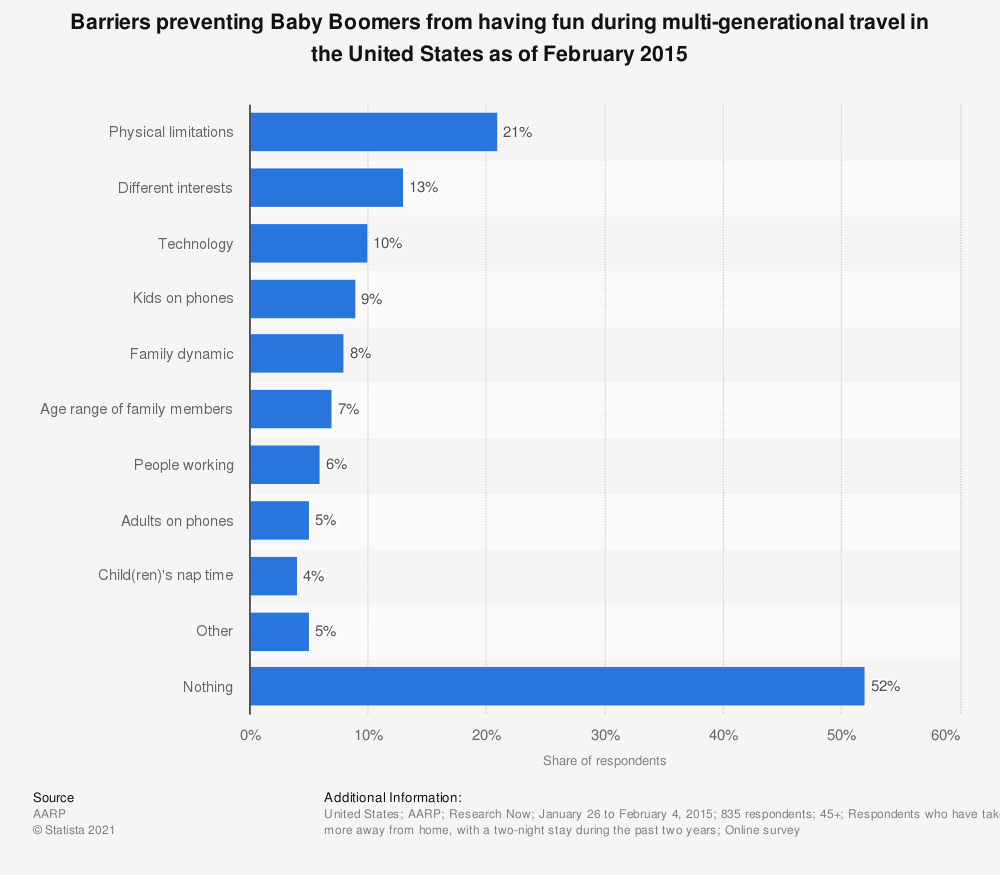 Statistic: Barriers preventing Baby Boomers from having fun during multi-generational travel in the United States as of February 2015 | Statista