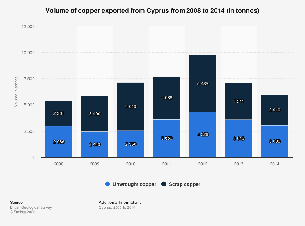 Statistic: Volume of copper exported from Cyprus from 2008 to 2014 (in tonnes)   Statista