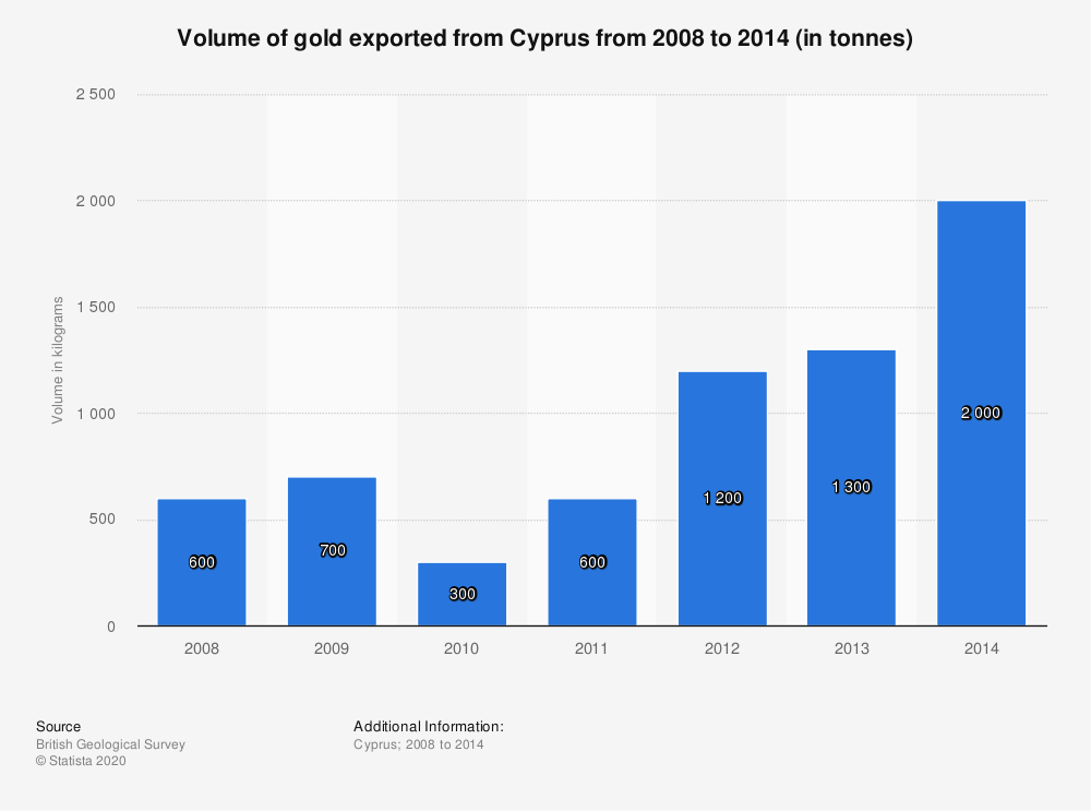 Statistic: Volume of gold exported from Cyprus from 2008 to 2014 (in tonnes) | Statista