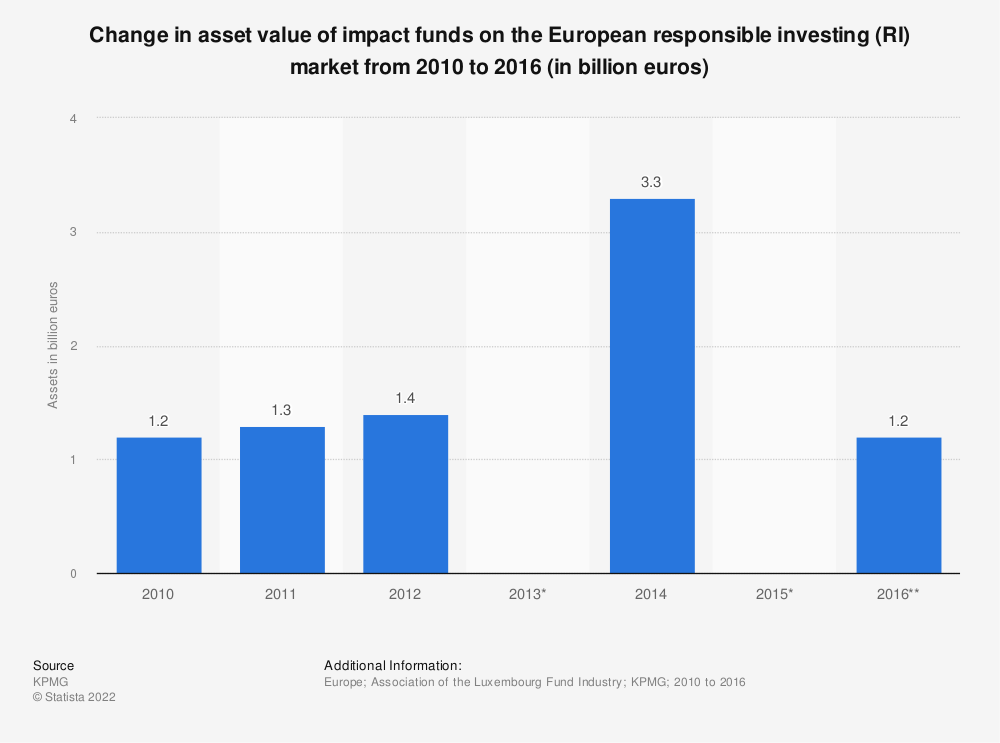 Statistic: Change in asset value of impact funds on the European responsible investing (RI) market from 2010 to 2016 (in billion euros)  | Statista