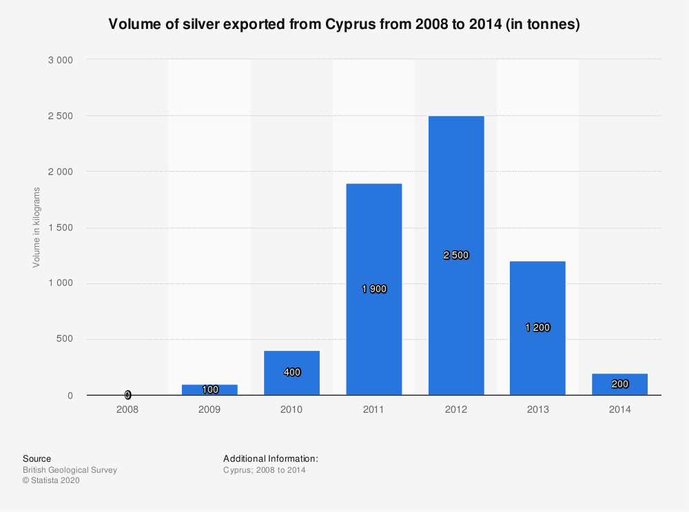 Statistic: Volume of silver exported from Cyprus from 2008 to 2014 (in tonnes) | Statista