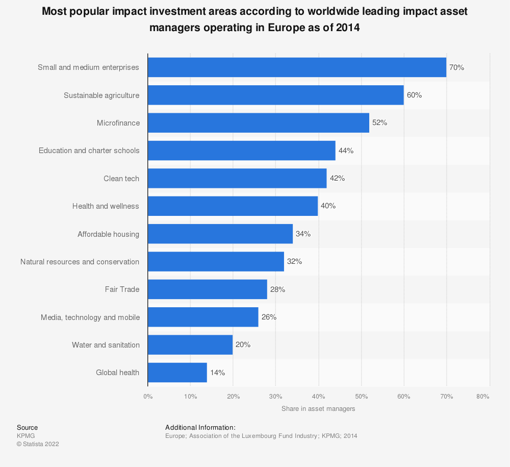 Statistic: Most popular impact investment areas according to worldwide leading impact asset managers operating in Europe as of 2014 | Statista