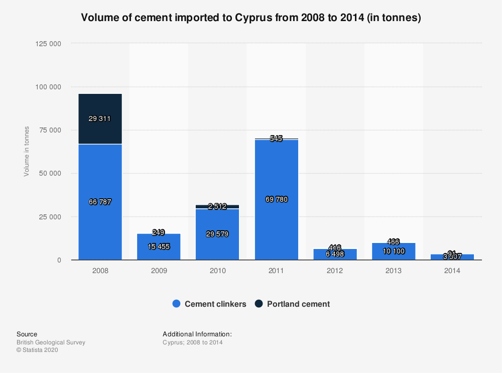Statistic: Volume of cement imported to Cyprus from 2008 to 2014 (in tonnes) | Statista