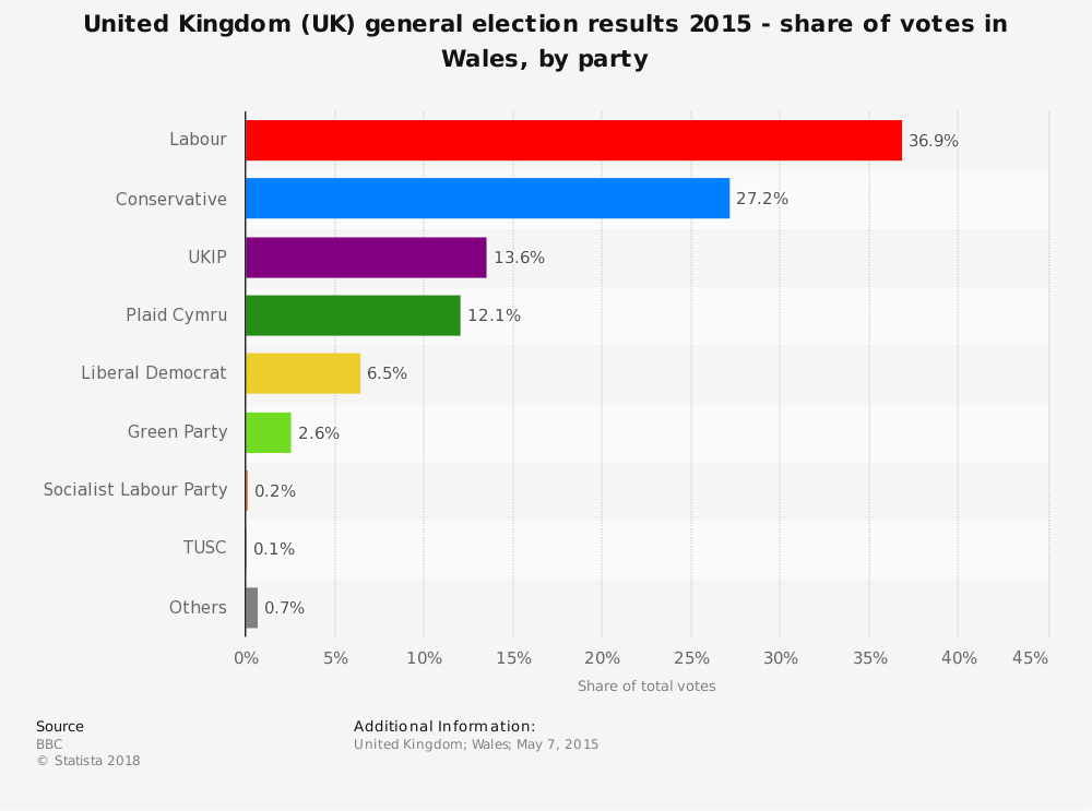 Statistic: United Kingdom (UK) general election results 2015 - share of votes in Wales, by party | Statista