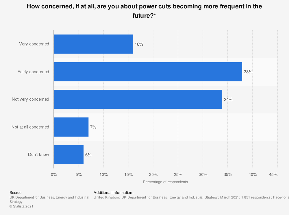 Statistic: How concerned, if at all, are you about power cuts becoming more frequent in the future?* | Statista