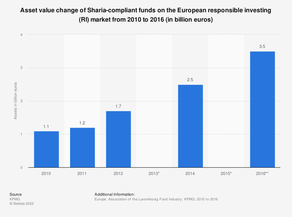 Statistic: Asset value change of Sharia-compliant funds on the European responsible investing (RI) market from 2010 to 2016 (in billion euros)  | Statista