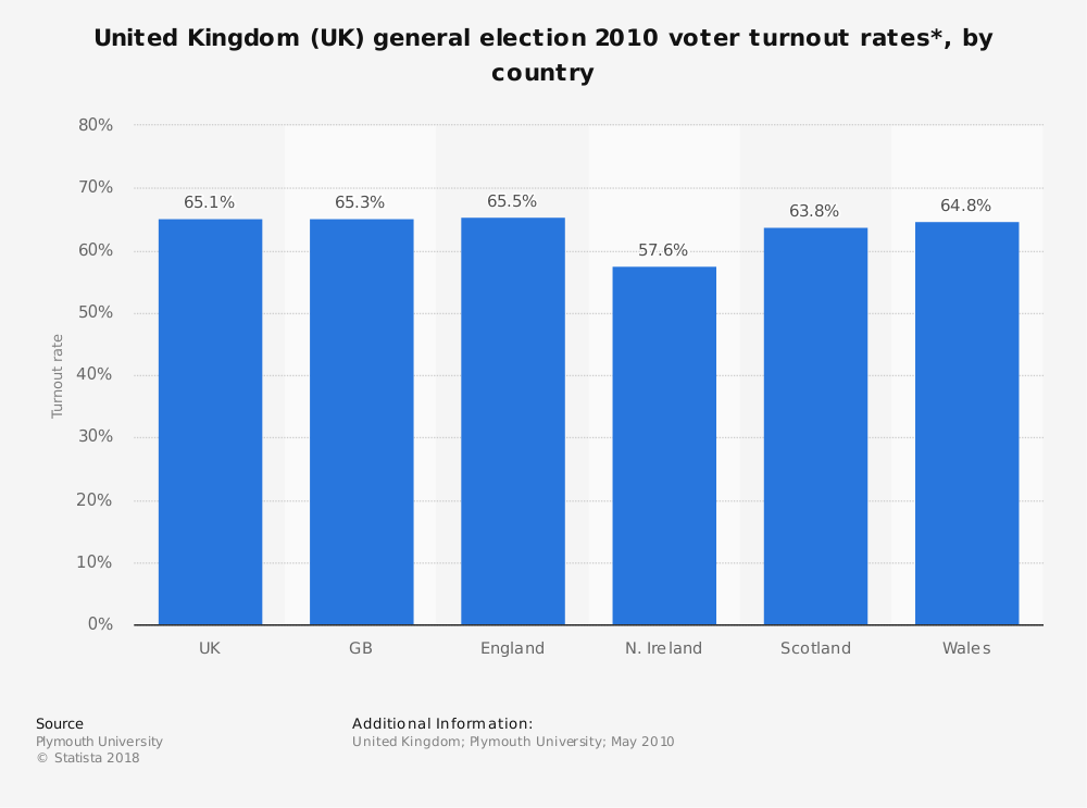 Statistic: United Kingdom (UK) general election 2010 voter turnout rates*, by country | Statista