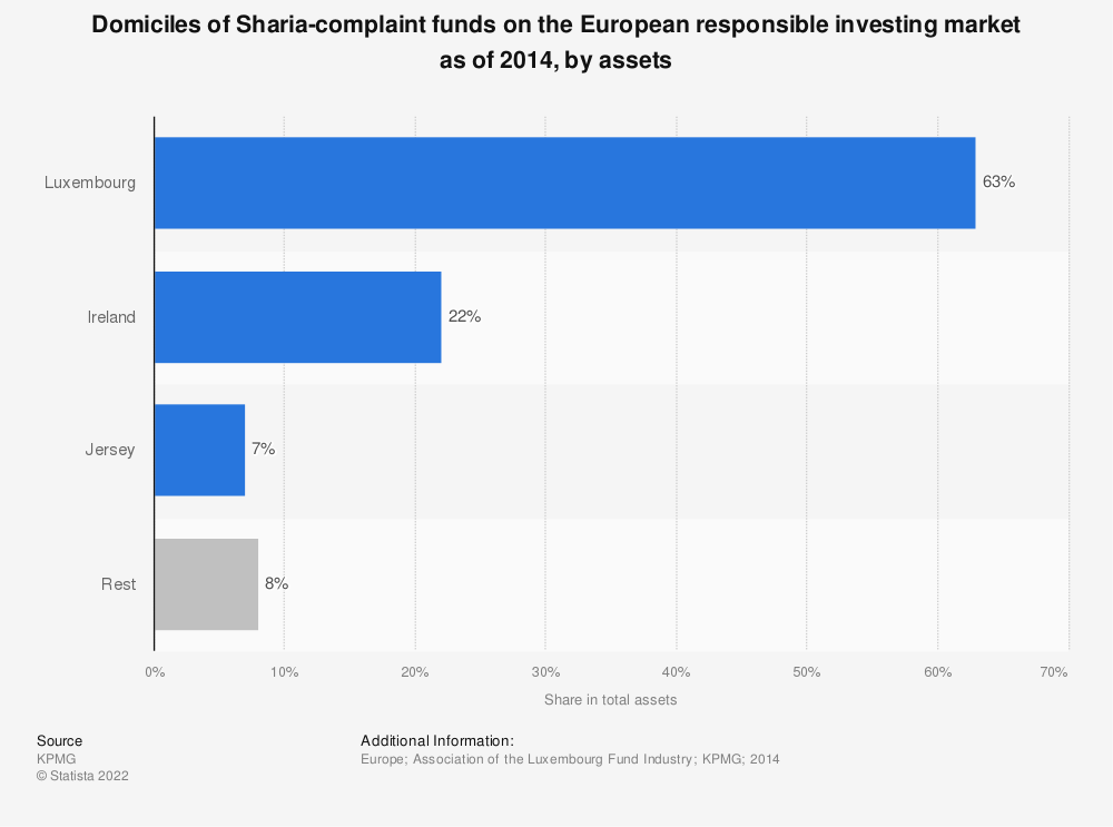 Statistic: Domiciles of Sharia-complaint funds on the European responsible investing market as of 2014, by assets | Statista