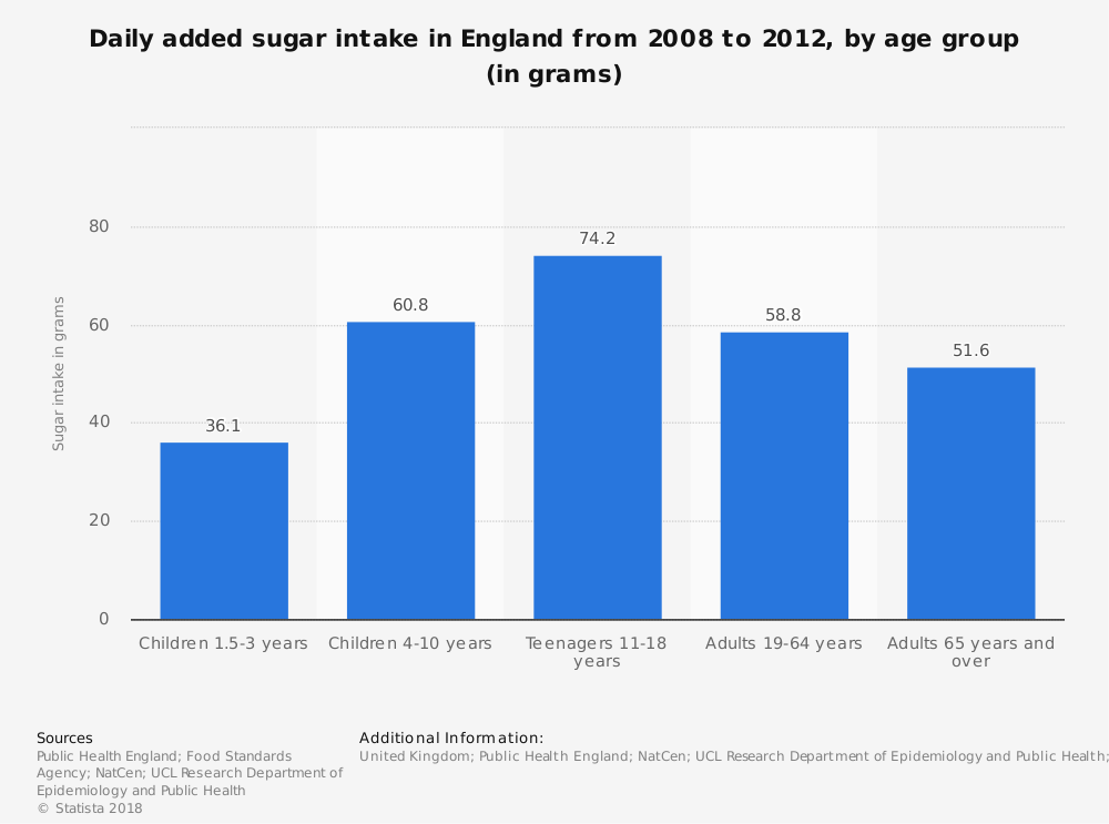 Statistic: Daily added sugar intake in England from 2008 to 2012, by age group (in grams) | Statista