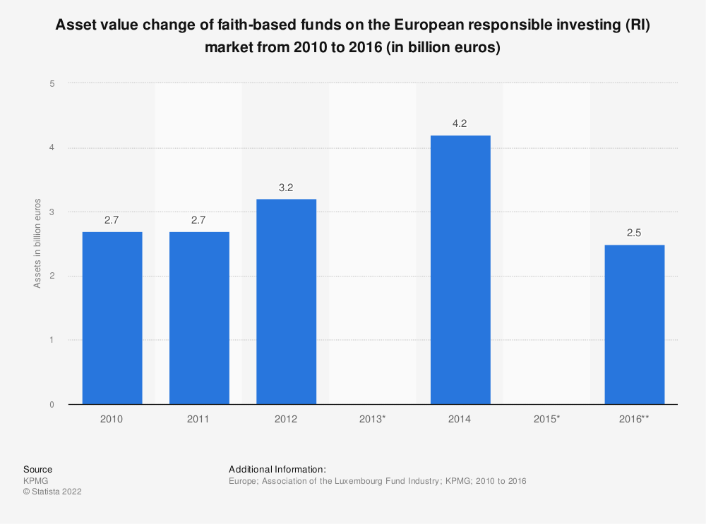 Statistic: Asset value change of faith-based funds on the European responsible investing (RI) market from 2010 to 2016 (in billion euros)  | Statista
