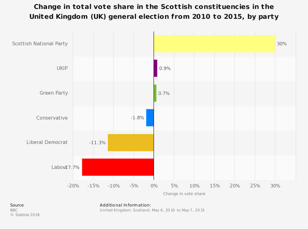 Statistic: Change in total vote share in the Scottish constituencies in the United Kingdom (UK) general election from 2010 to 2015, by party | Statista