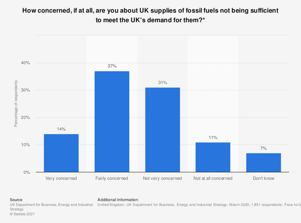 Statistic: How concerned, if at all, are you about UK supplies of fossil fuels not being sufficient to meet the UK's demand for them?* | Statista