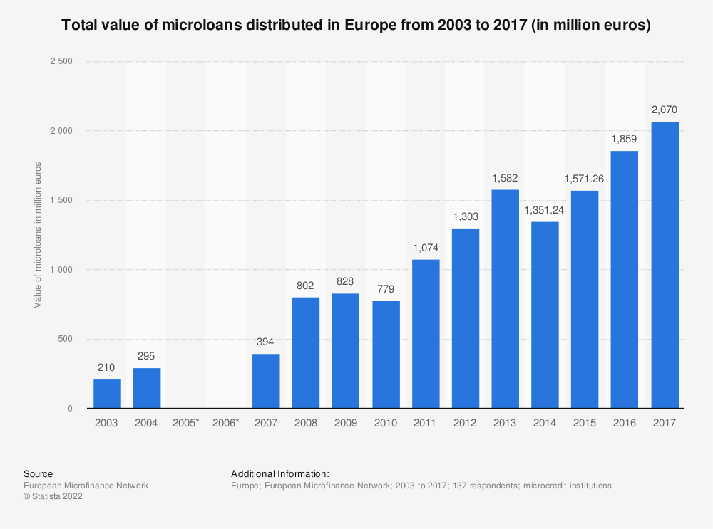 Statistic: Total value of microloans distributed in Europe from 2003 to 2017 (in million euros) | Statista