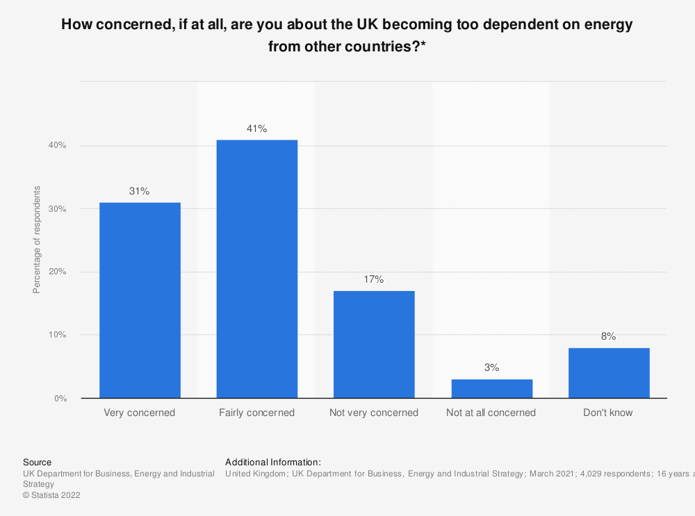 Statistic: How concerned, if at all, are you about the UK becoming too dependent on energy from other countries?* | Statista