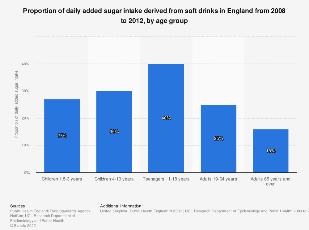 Statistic: Proportion of daily added sugar intake derived from soft drinks in England from 2008 to 2012, by age group | Statista