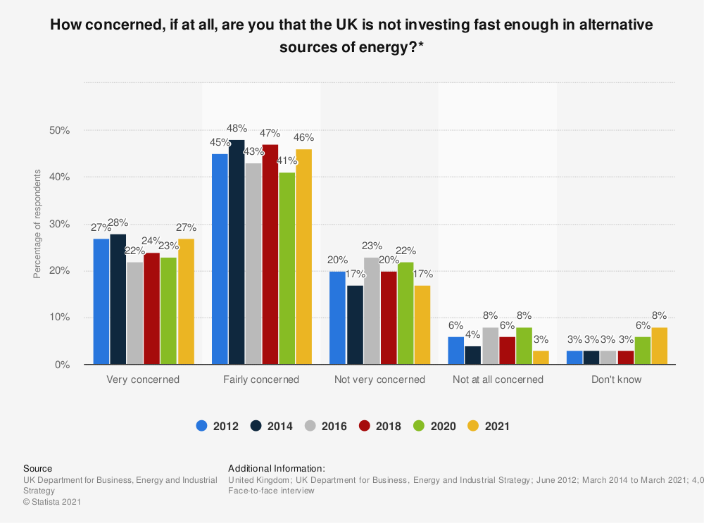 Statistic: How concerned, if at all, are you that the UK is not investing fast enough in alternative sources of energy?* | Statista