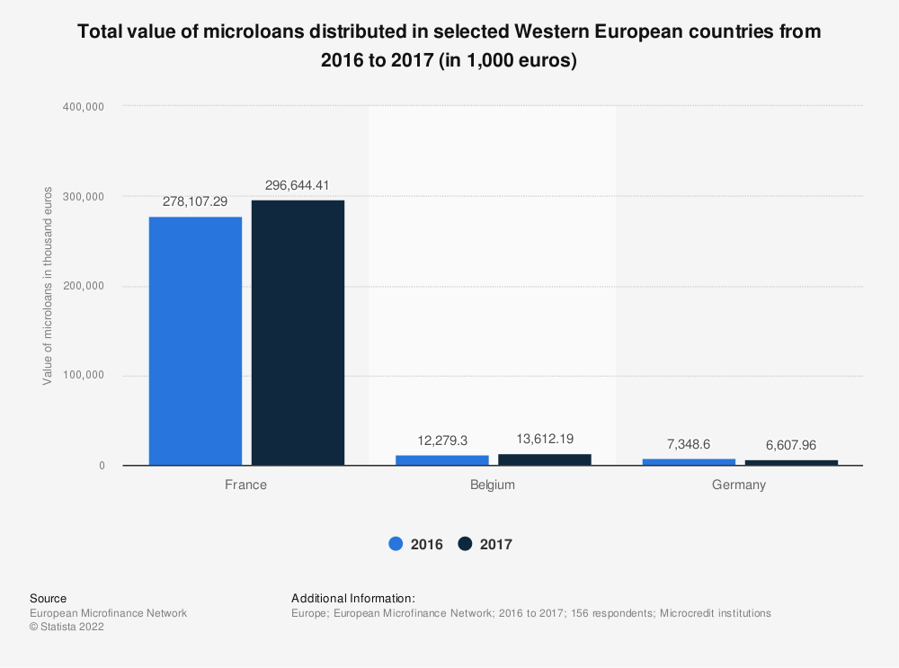 Statistic: Total value of microloans distributed in selected Western European countries from 2016 to 2017 (in 1,000 euros) | Statista