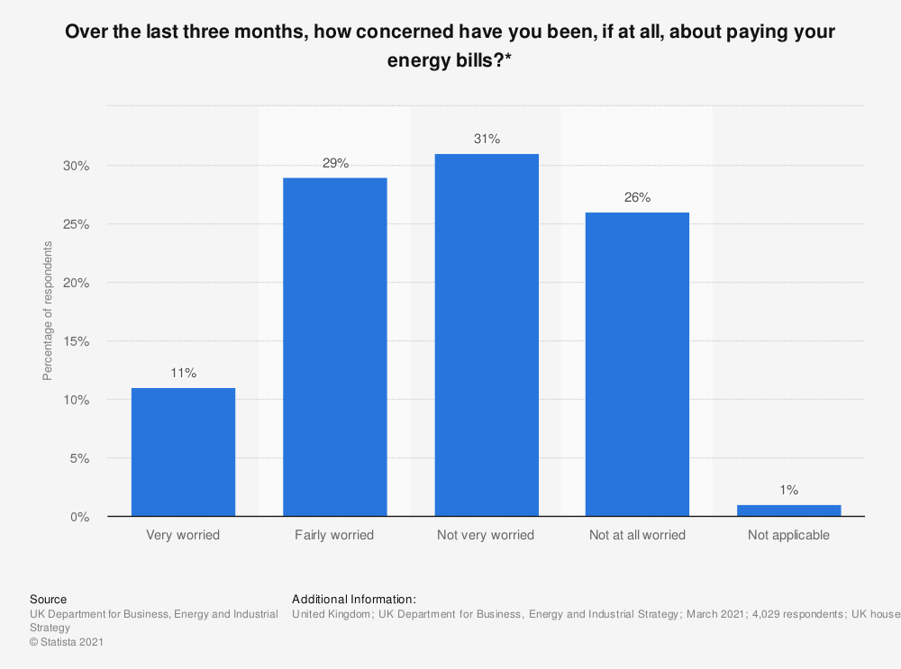 Statistic: Over the last three months, how concerned have you been, if at all, about paying your energy bills?* | Statista