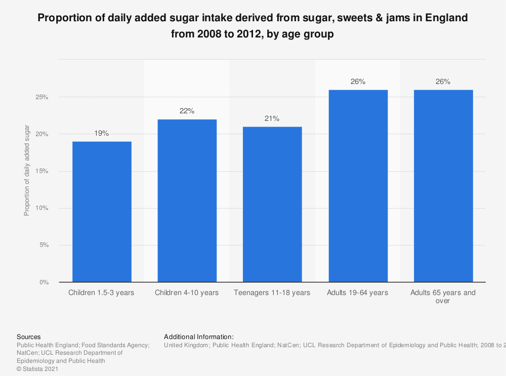 Statistic: Proportion of daily added sugar intake derived from sugar, sweets & jams in England from 2008 to 2012, by age group | Statista