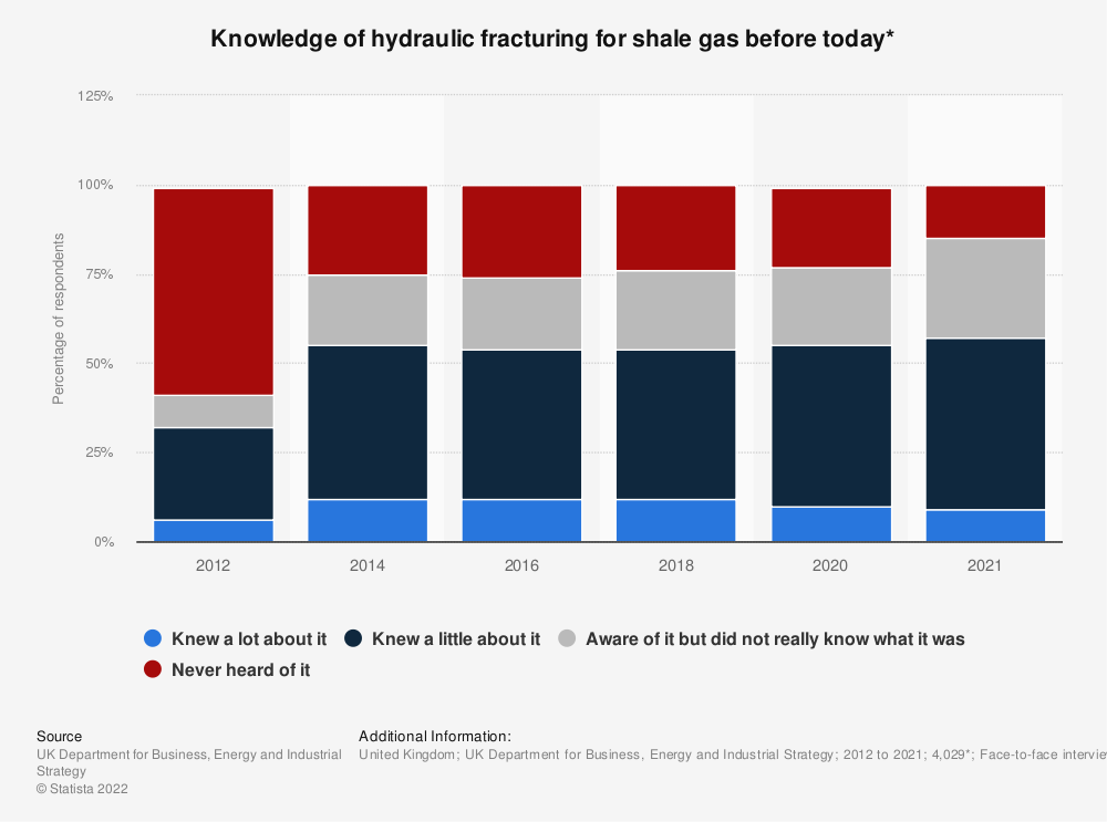 Statistic: Before today, how much, if anything did you know about hydraulic fracturing for shale gas, otherwise known as 'fracking'? | Statista