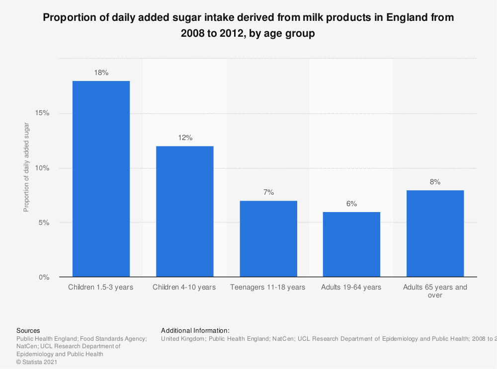 Statistic: Proportion of daily added sugar intake derived from milk products in England from 2008 to 2012, by age group | Statista
