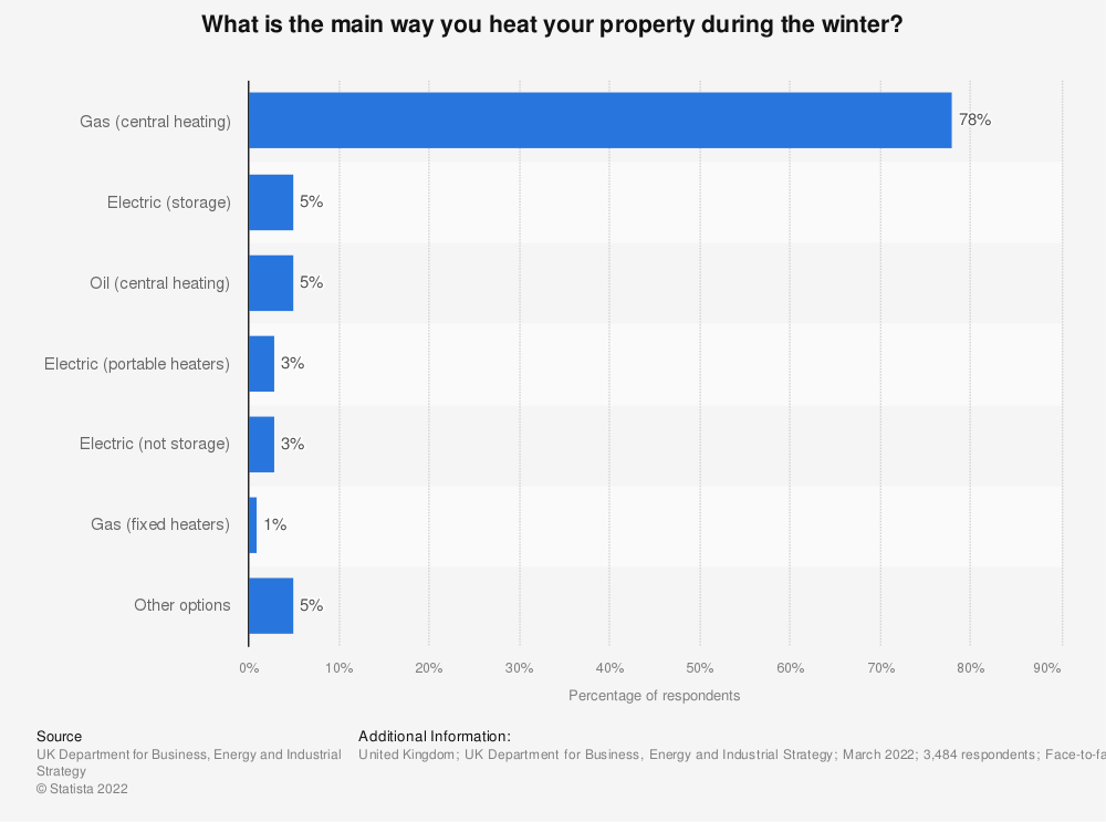 Statistic: What is the main way you heat your property during the winter? | Statista