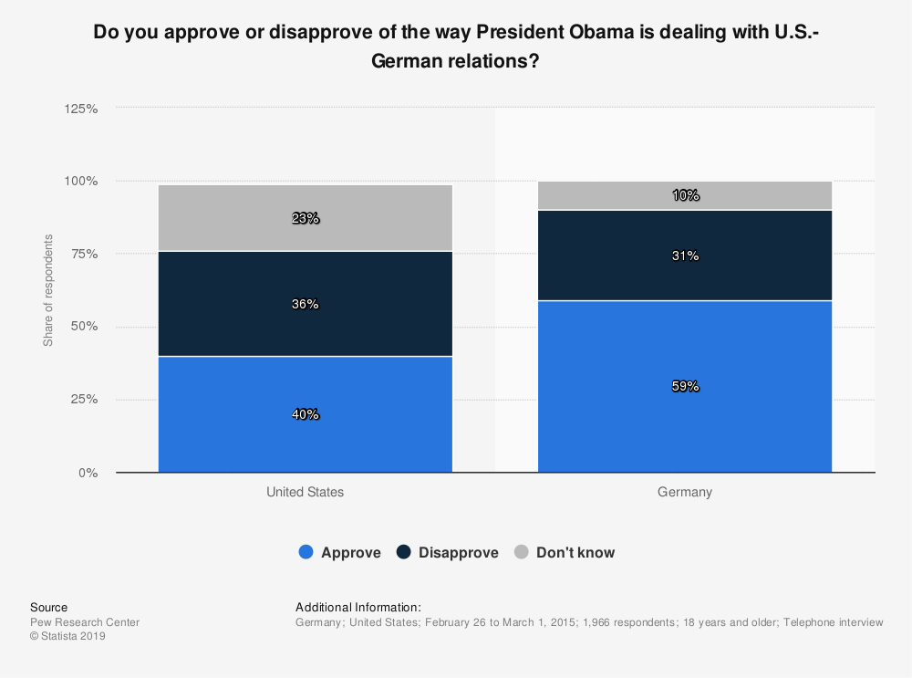 Statistic: Do you approve or disapprove of the way President Obama is dealing with U.S.-German relations? | Statista
