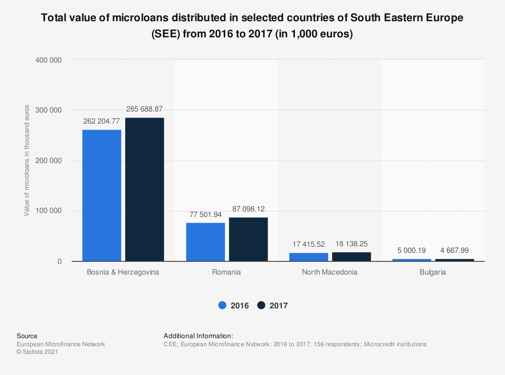 Statistic: Total value of microloans distributed in selected countries of South Eastern Europe (SEE) from 2016 to 2017 (in 1,000 euros) | Statista
