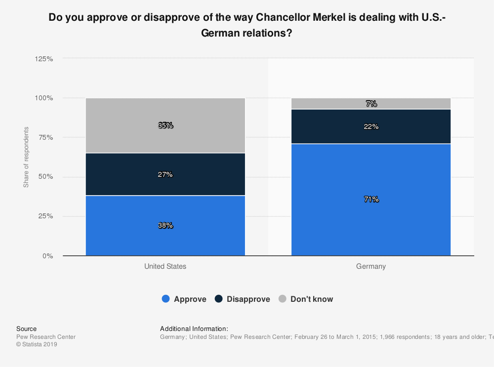 Statistic: Do you approve or disapprove of the way Chancellor Merkel is dealing with U.S.-German relations? | Statista