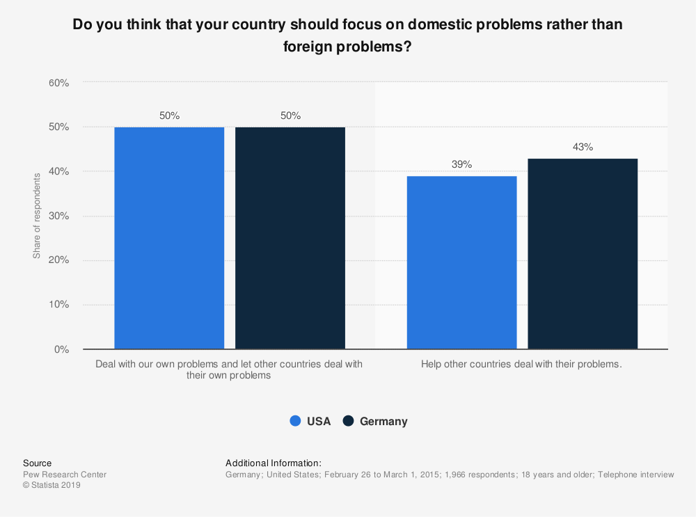 Statistic: Do you think that your country should focus on domestic problems rather than foreign problems? | Statista