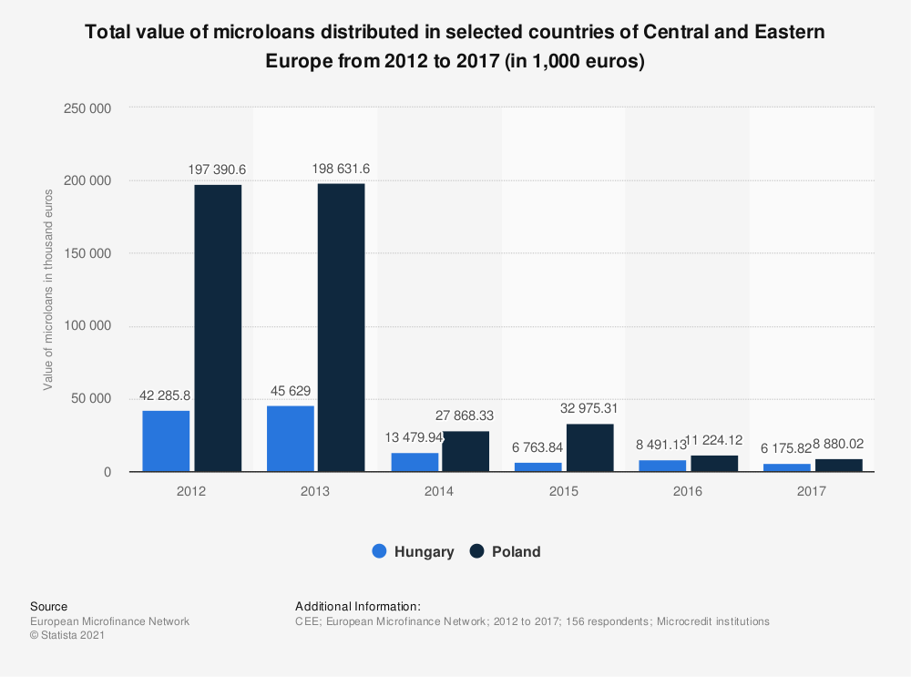 Statistic: Total value of microloans distributed in selected countries of Central and Eastern Europe from 2012 to 2017 (in 1,000  euros) | Statista