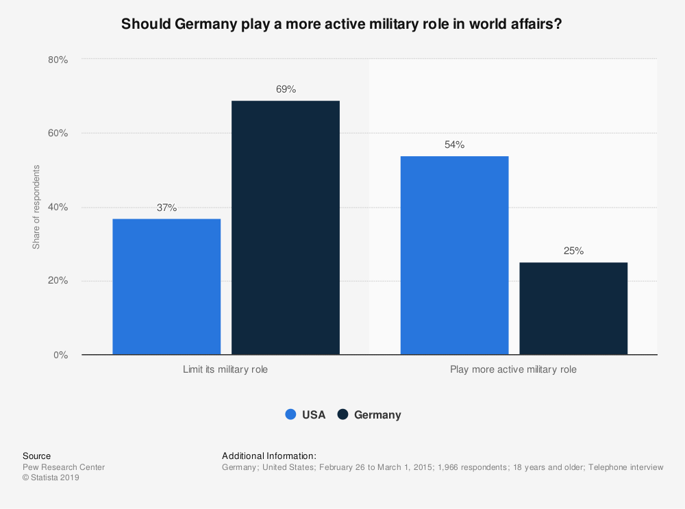 Statistic: Should Germany play a more active military role in world affairs? | Statista
