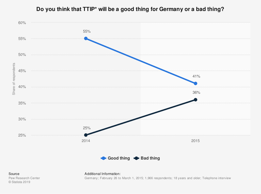 Statistic: Do you think that TTIP* will be a good thing for Germany or a bad thing? | Statista
