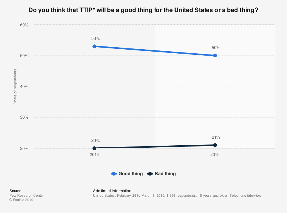 Statistic: Do you think that TTIP* will be a good thing for the United States or a bad thing? | Statista