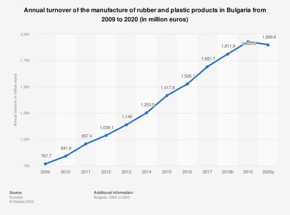 Statistic: Annual turnover of the manufacture of rubber and plastic products in Bulgaria from 2005 to 2015 (in million euros) | Statista