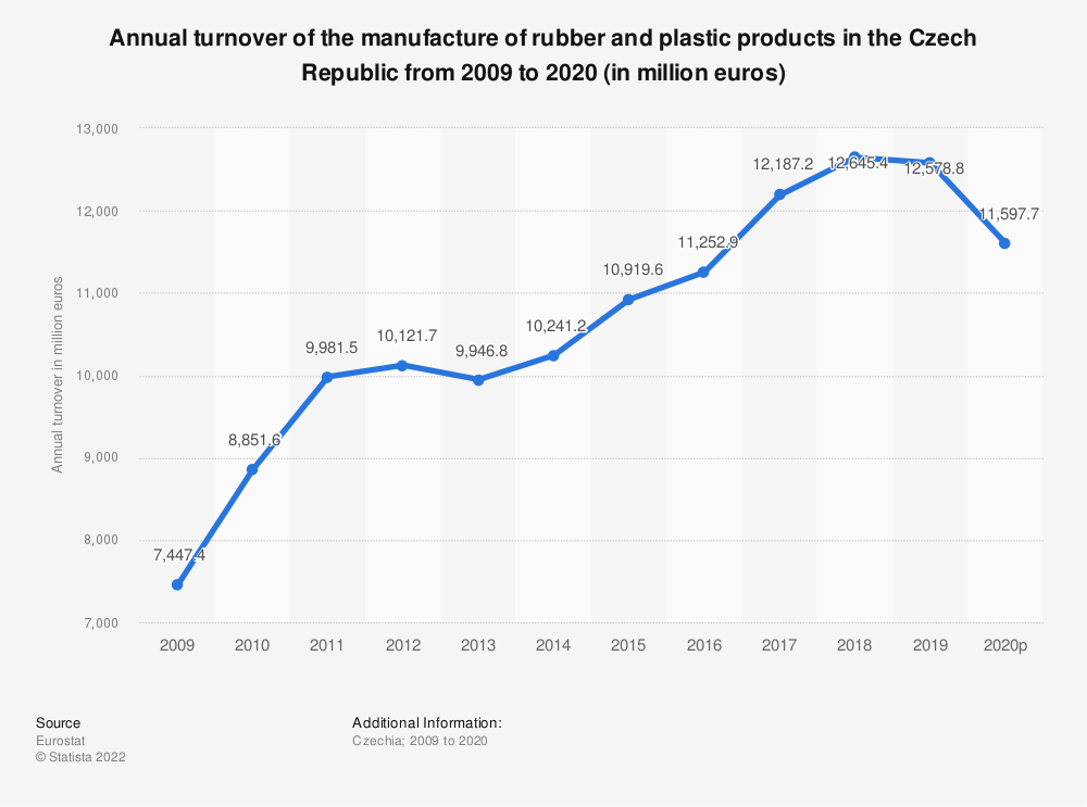 Statistic: Annual turnover of the manufacture of rubber and plastic products in the Czech Republic from 2005 to 2015 (in million euros) | Statista