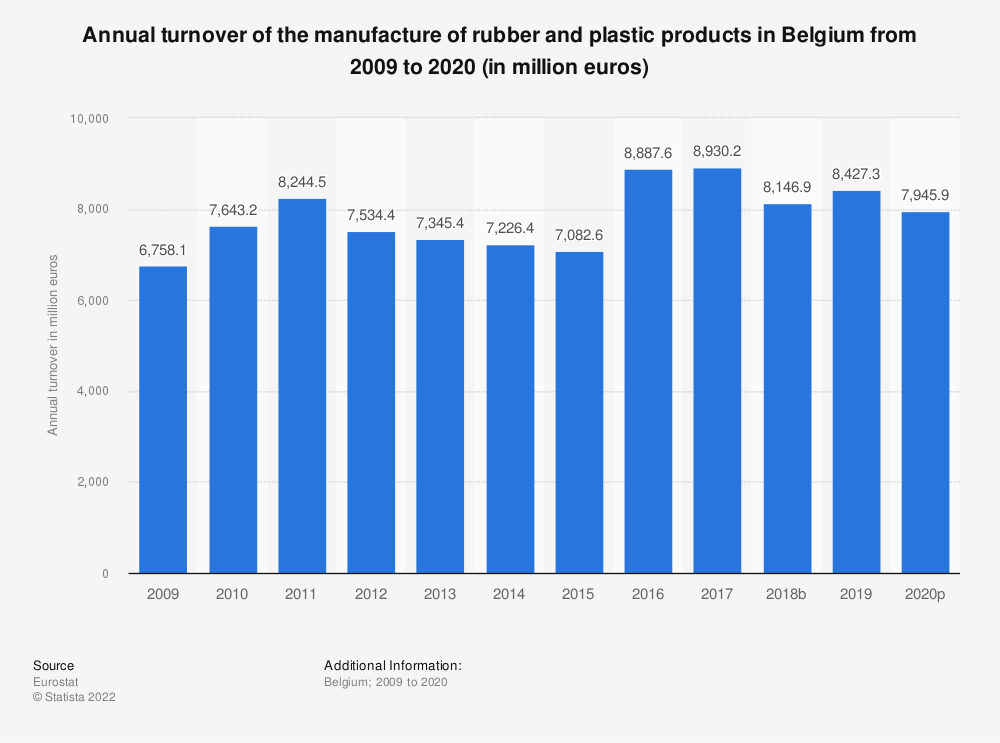 Statistic: Annual turnover of the manufacture of rubber and plastic products in Belgium from 2008 to 2018 (in million euros) | Statista