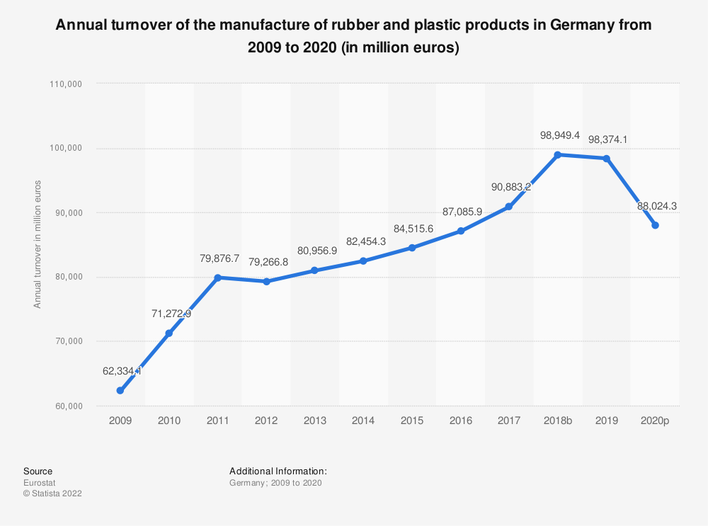 Statistic: Annual turnover of the manufacture of rubber and plastic products in Germany from 2008 to 2018 (in million euros) | Statista