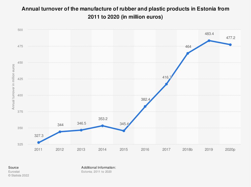 Statistic: Annual turnover of the manufacture of rubber and plastic products in Estonia from 2008 to 2018 (in million euros) | Statista
