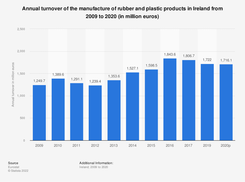Statistic: Annual turnover of the manufacture of rubber and plastic products in Ireland from 2005 to 2014 (in million euros) | Statista