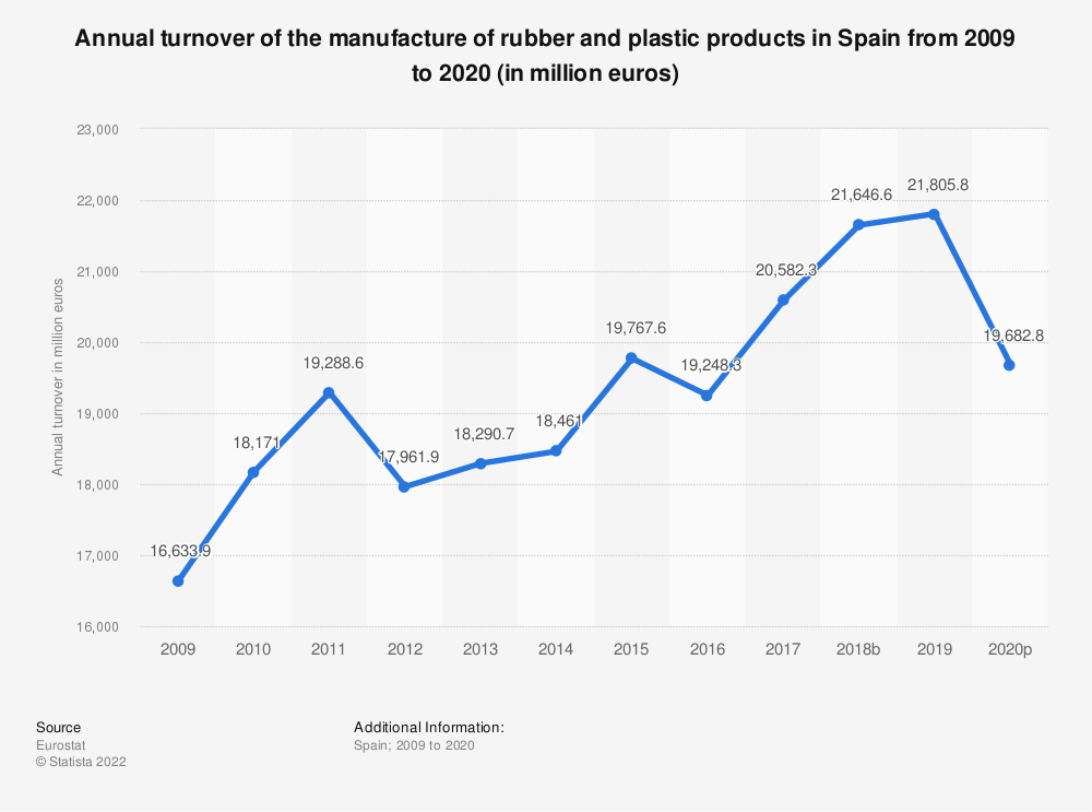Statistic: Annual turnover of the manufacture of rubber and plastic products in Spain from 2005 to 2015 (in million euros) | Statista