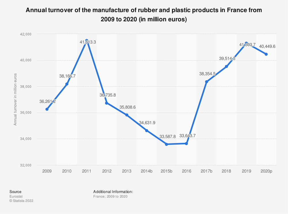 Statistic: Annual turnover of the manufacture of rubber and plastic products in France from 2005 to 2015 (in million euros) | Statista