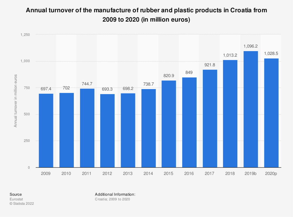 Statistic: Annual turnover of the manufacture of rubber and plastic products in Croatia from 2008 to 2015 (in million euros) | Statista