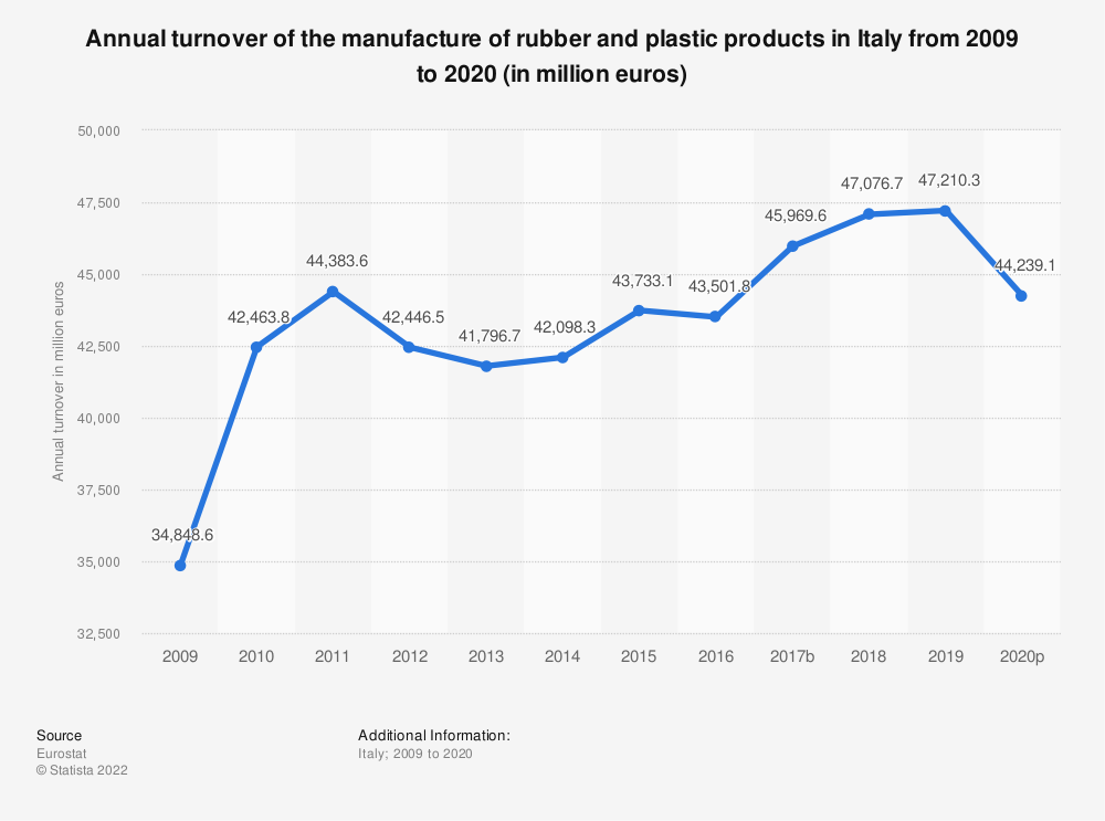Statistic: Annual turnover of the manufacture of rubber and plastic products in Italy from 2008 to 2018 (in million euros) | Statista